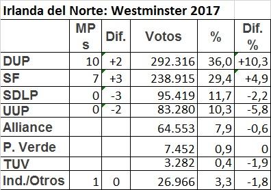 Elecciones NI Westminster 2017